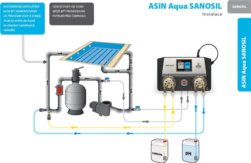 Asin Aqua SANOSIL