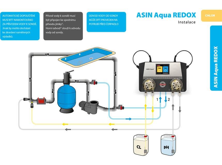 Asin Aqua Redox